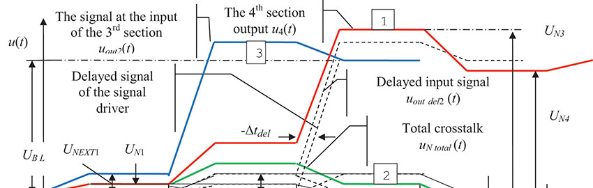 Algorithm for Constructing the Transient Process in a Meander Delay Line in PCBs