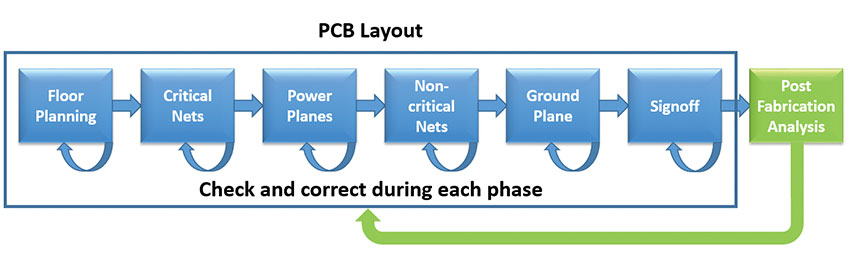 Adding Automated EMC Analysis to PCB Layout